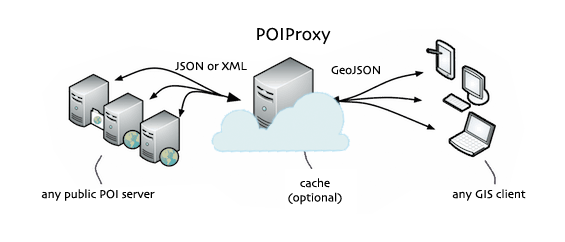 Poi Proxy diagram